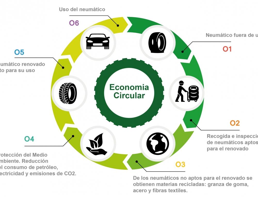 La fabricación de neumáticos ecológicos de Insa Turbo emite un 52% menos de CO2 a la atmósfera que neumáticos convencionales